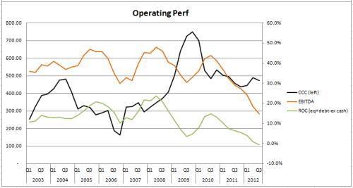 OML_operating_perf
