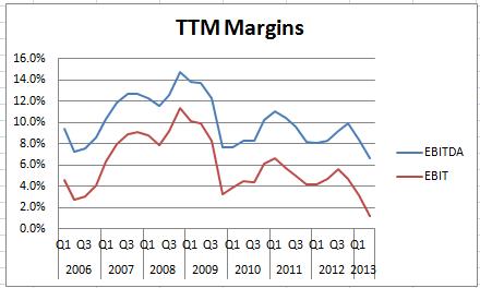 CVT_TTM_margins