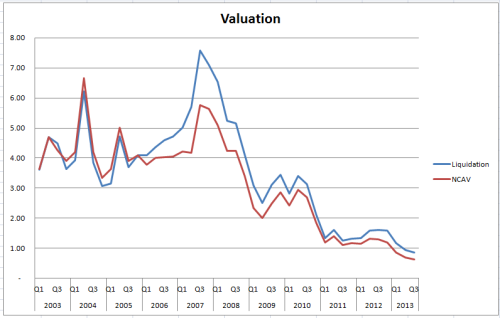 STC_valuation