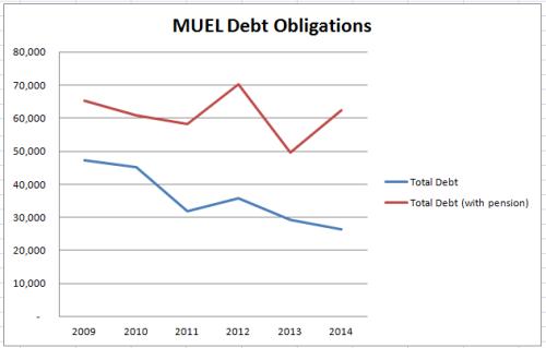 MUEL_debt