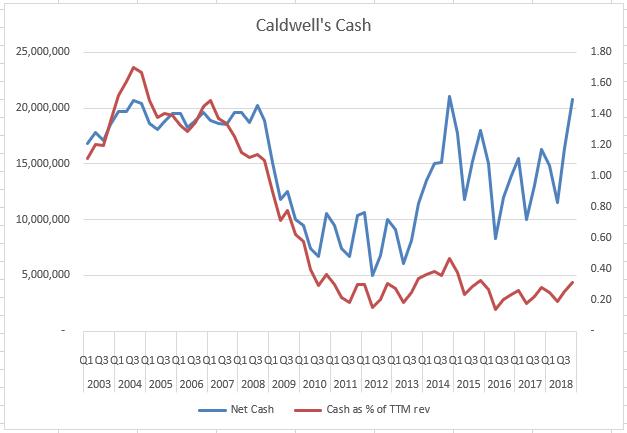 petty cash value investing in canada